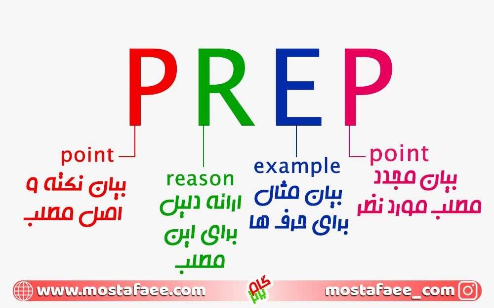 بداهه گویی - PREP